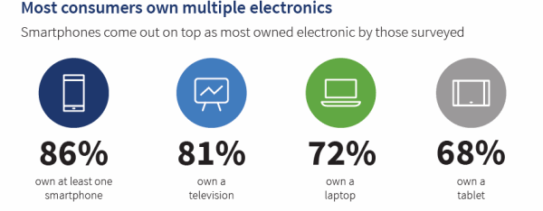 Multiple-Electronic-Devices-Statistic-min.PNG