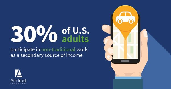 30%25 of US Adults work in non-traditional work as a secondary income source