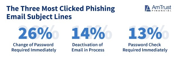 phishing scams email subject lines