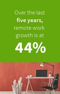 growth of remote workers