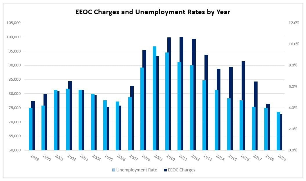 EEOC Charges and Unemployment