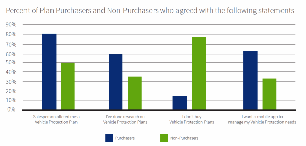 Purchasers vs Non-purchasers for vehicle protection plans