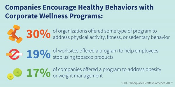 Encouraging Healthy Behaviors with Corporate Wellness Programs