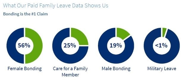 Female Bonding Leave Top Paid Family Leave Claim